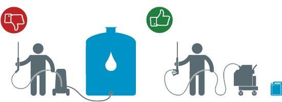 صرفه جویی در آب با کارواش بخار