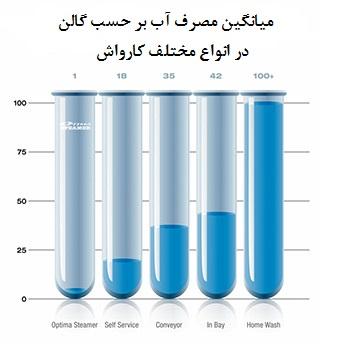 میانگین مصرف آب کارواش های مختلف